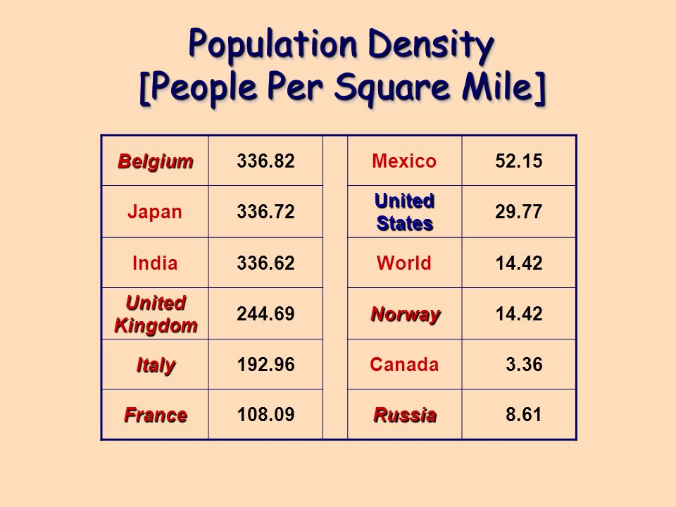 Population Density [People Per Square Mile]